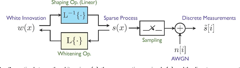 Figure 1 for Bayesian Estimation for Continuous-Time Sparse Stochastic Processes