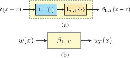 Figure 2 for Bayesian Estimation for Continuous-Time Sparse Stochastic Processes