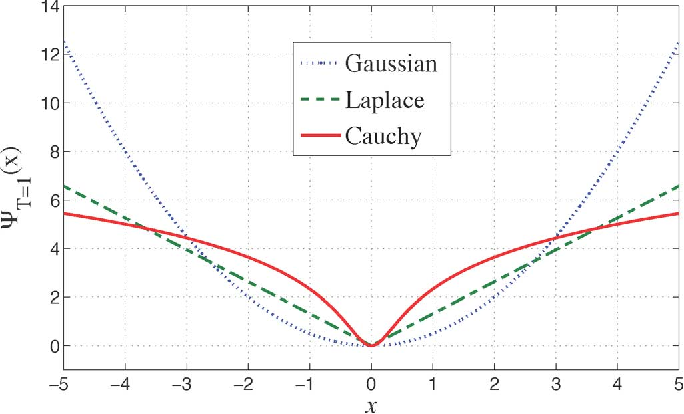 Figure 3 for Bayesian Estimation for Continuous-Time Sparse Stochastic Processes