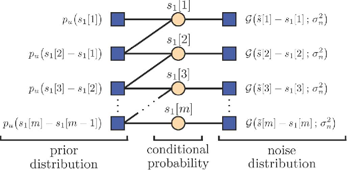 Figure 4 for Bayesian Estimation for Continuous-Time Sparse Stochastic Processes