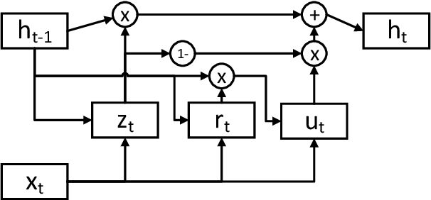 Figure 1 for Towards Abstraction from Extraction: Multiple Timescale Gated Recurrent Unit for Summarization