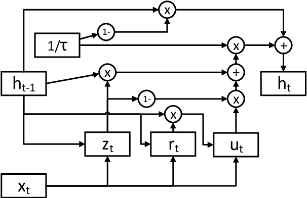Figure 3 for Towards Abstraction from Extraction: Multiple Timescale Gated Recurrent Unit for Summarization