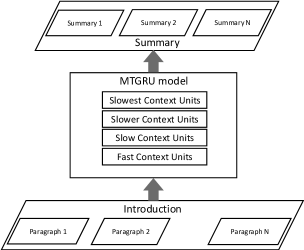 Figure 4 for Towards Abstraction from Extraction: Multiple Timescale Gated Recurrent Unit for Summarization