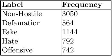 Figure 1 for Task Adaptive Pretraining of Transformers for Hostility Detection