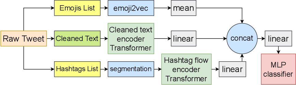 Figure 2 for Task Adaptive Pretraining of Transformers for Hostility Detection