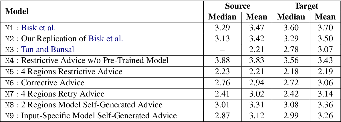 Figure 2 for Improving Natural Language Interaction with Robots Using Advice