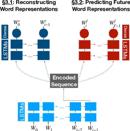 Figure 1 for Autoencoding Word Representations through Time for Semantic Change Detection
