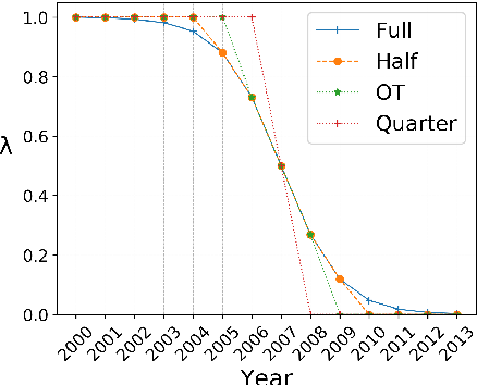 Figure 3 for Autoencoding Word Representations through Time for Semantic Change Detection