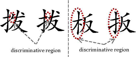 Figure 1 for Similar Handwritten Chinese Character Discrimination by Weakly Supervised Learning