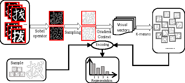 Figure 3 for Similar Handwritten Chinese Character Discrimination by Weakly Supervised Learning