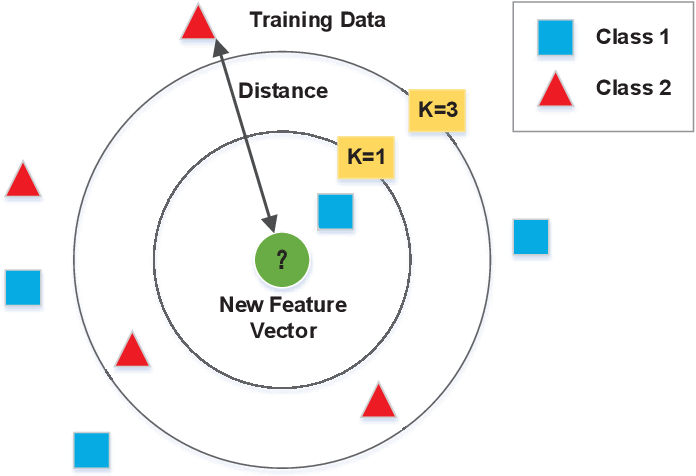 Figure 4 for A Machine Learning Framework for Resource Allocation Assisted by Cloud Computing