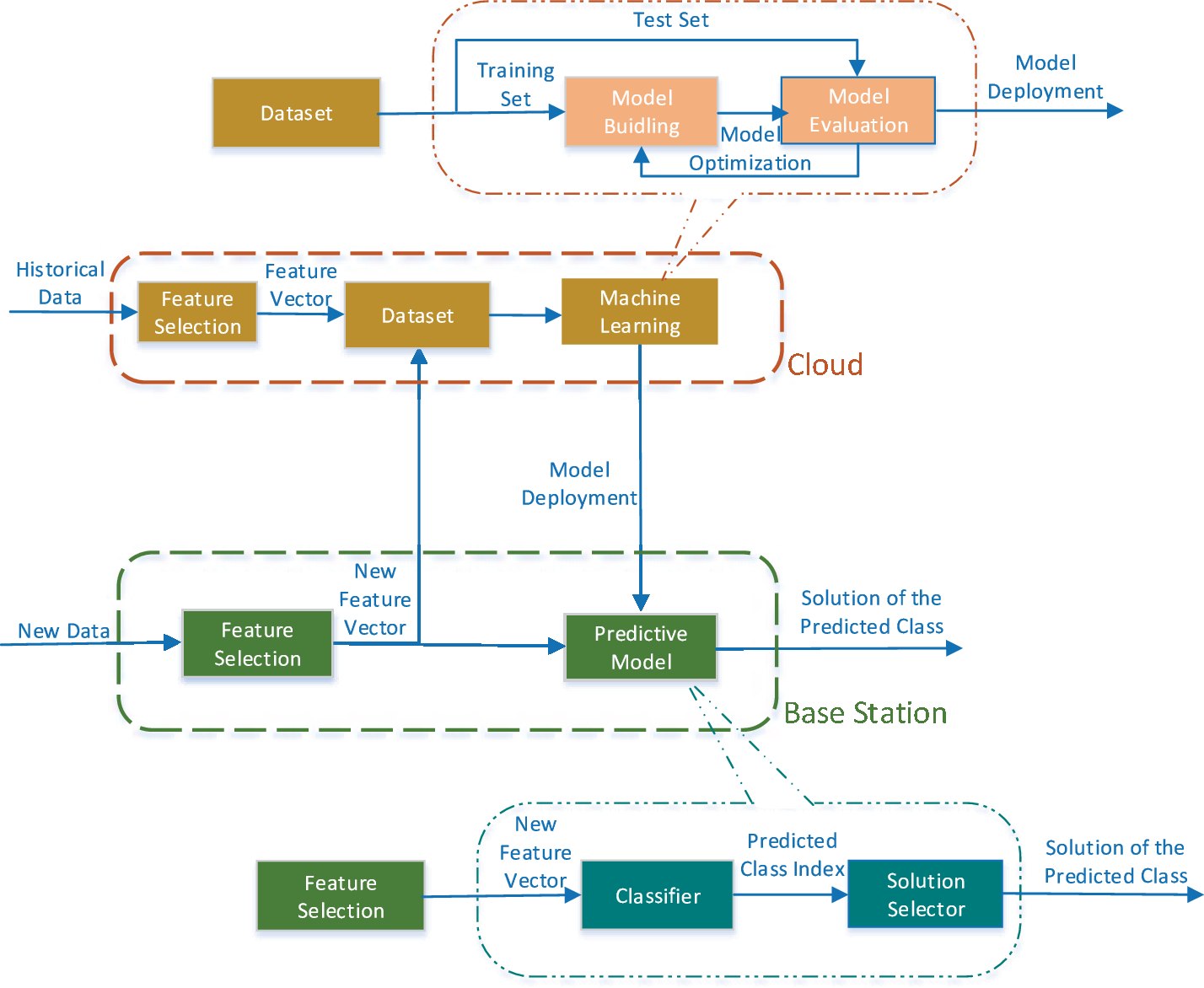 Figure 2 for A Machine Learning Framework for Resource Allocation Assisted by Cloud Computing
