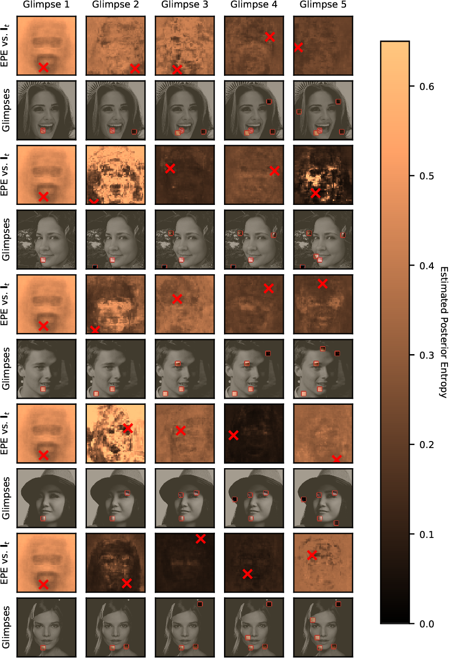 Figure 3 for Near-Optimal Glimpse Sequences for Improved Hard Attention Neural Network Training