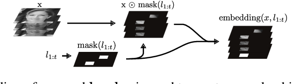 Figure 4 for Near-Optimal Glimpse Sequences for Improved Hard Attention Neural Network Training