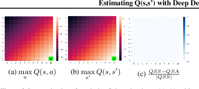 Figure 3 for Estimating Q(s,s') with Deep Deterministic Dynamics Gradients