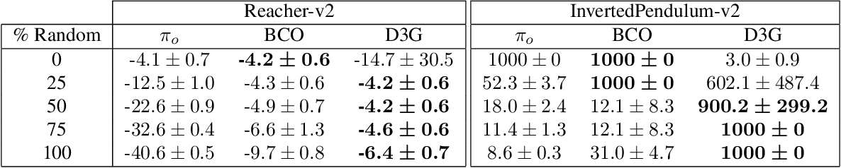Figure 2 for Estimating Q(s,s') with Deep Deterministic Dynamics Gradients