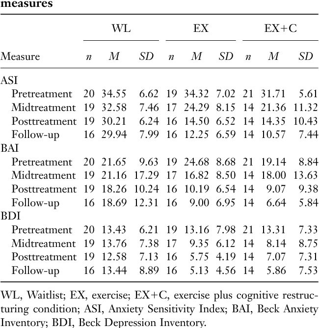 Table 2 from Reducing anxiety sensitivity with exercise