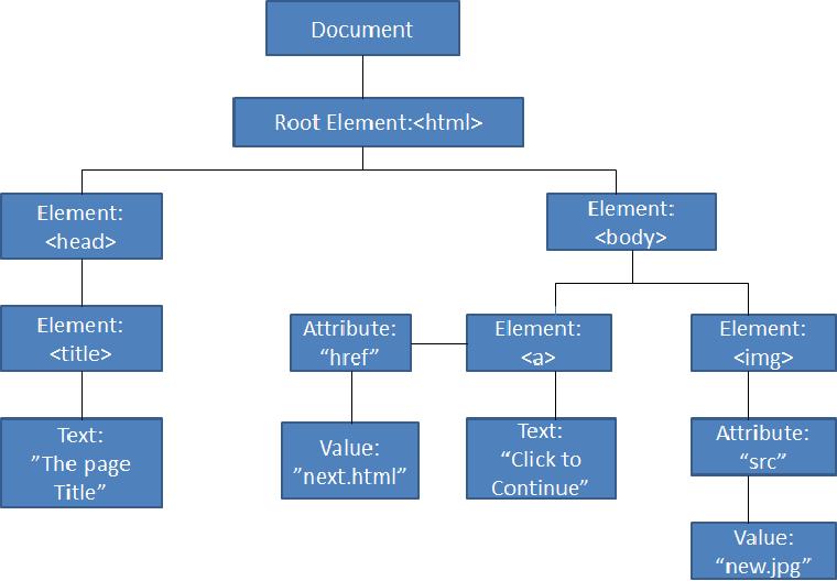 XSS attack prevention using DOM based filtering API - Semantic Scholar