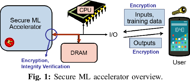 Figure 1 for GuardNN: Secure DNN Accelerator for Privacy-Preserving Deep Learning