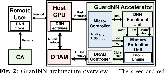Figure 4 for GuardNN: Secure DNN Accelerator for Privacy-Preserving Deep Learning