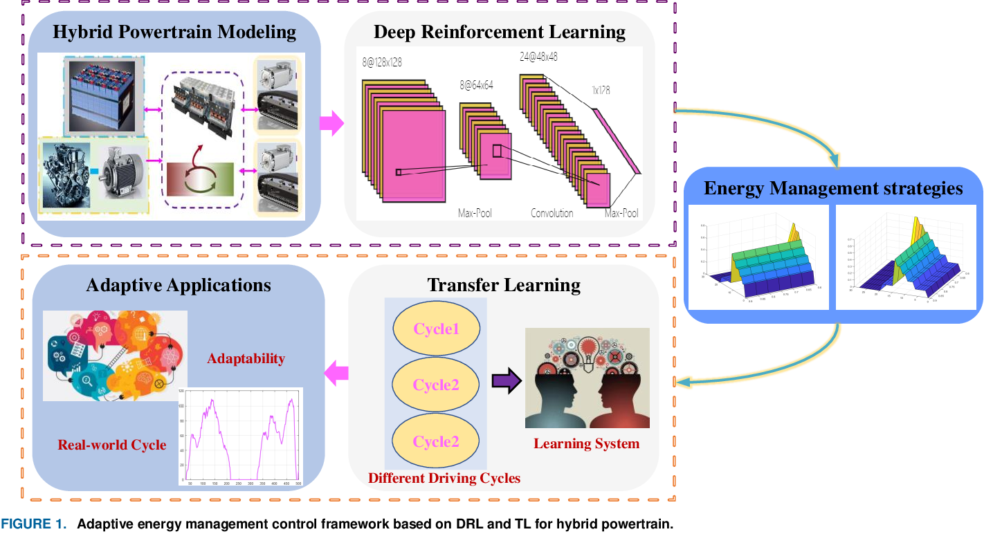 Figure 1 for Transfer Deep Reinforcement Learning-enabled Energy Management Strategy for Hybrid Tracked Vehicle