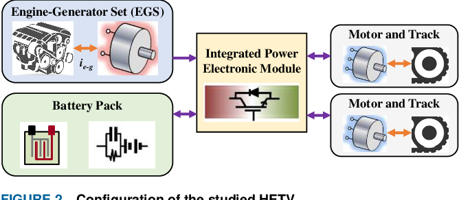 Figure 4 for Transfer Deep Reinforcement Learning-enabled Energy Management Strategy for Hybrid Tracked Vehicle