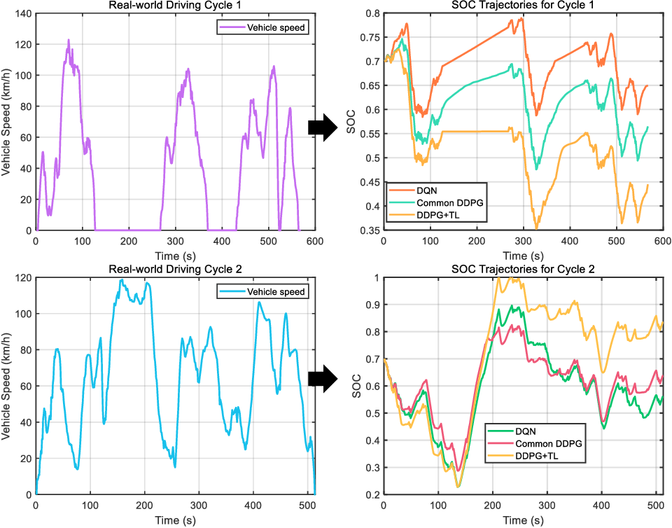 Figure 2 for Transfer Deep Reinforcement Learning-enabled Energy Management Strategy for Hybrid Tracked Vehicle
