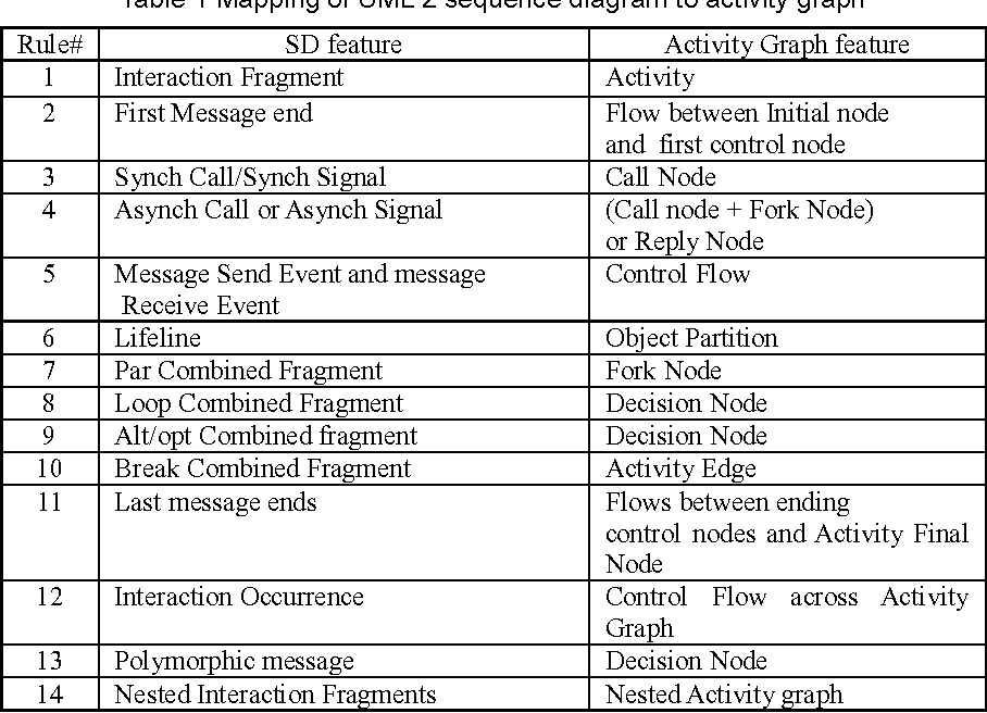 Case generation based on use case and sequence diagram test case table 1 ccuart Images