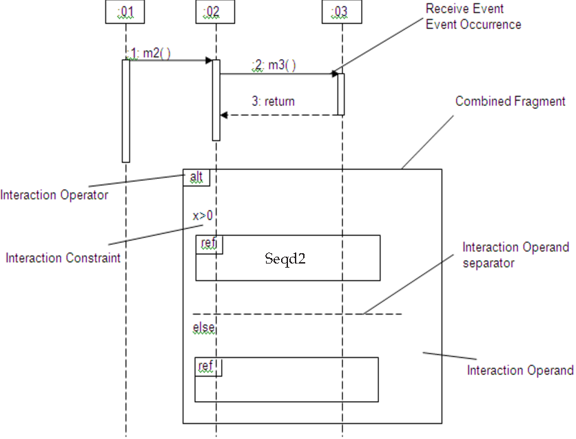 Case generation based on use case and sequence diagram test case figure 1 ccuart Image collections