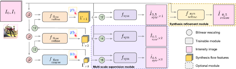 Figure 3 for Frame Interpolation with Multi-Scale Deep Loss Functions and Generative Adversarial Networks