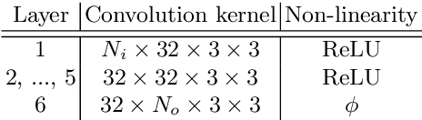 Figure 2 for Frame Interpolation with Multi-Scale Deep Loss Functions and Generative Adversarial Networks