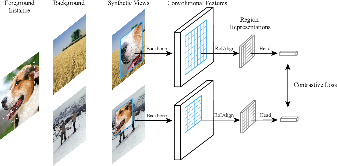 Figure 3 for Instance Localization for Self-supervised Detection Pretraining