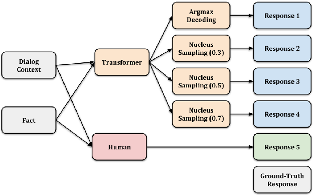 Figure 1 for USR: An Unsupervised and Reference Free Evaluation Metric for Dialog Generation