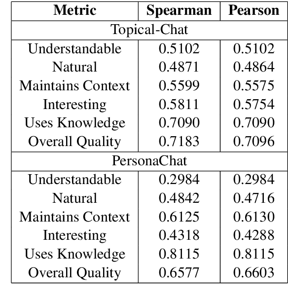Figure 2 for USR: An Unsupervised and Reference Free Evaluation Metric for Dialog Generation
