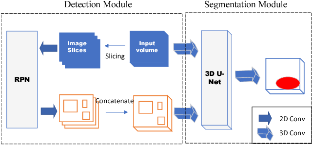 Figure 1 for Segmentation-by-Detection: A Cascade Network for Volumetric Medical Image Segmentation