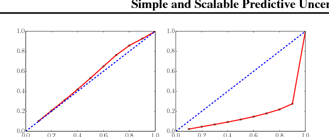 Figure 1 for Simple and Scalable Predictive Uncertainty Estimation using Deep Ensembles