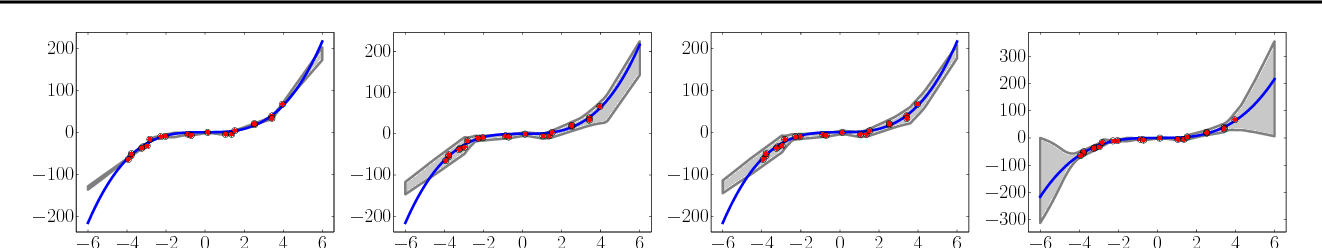 Figure 3 for Simple and Scalable Predictive Uncertainty Estimation using Deep Ensembles