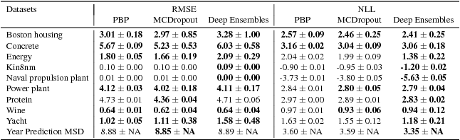 Figure 2 for Simple and Scalable Predictive Uncertainty Estimation using Deep Ensembles