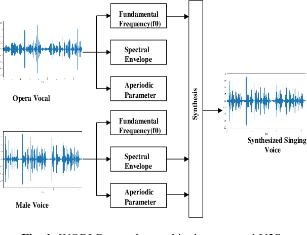 Figure 1 for End-to-end lyrics Recognition with Voice to Singing Style Transfer