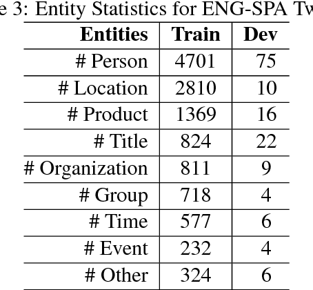 Figure 4 for Bilingual Character Representation for Efficiently Addressing Out-of-Vocabulary Words in Code-Switching Named Entity Recognition