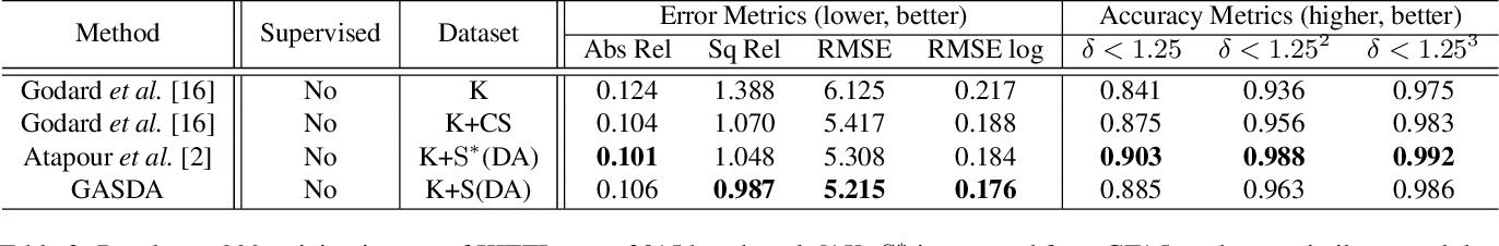 Figure 4 for Geometry-Aware Symmetric Domain Adaptation for Monocular Depth Estimation