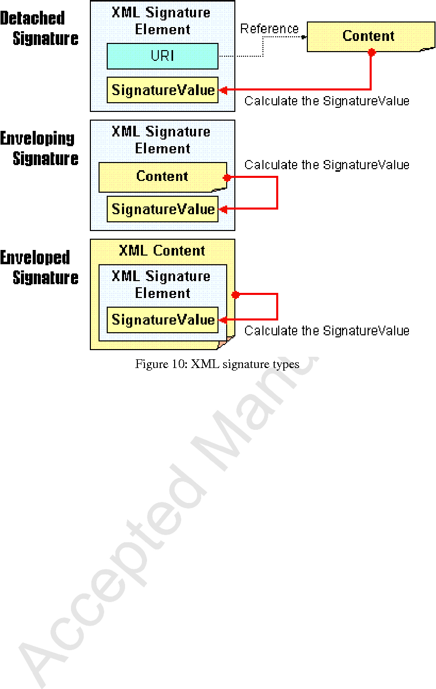 Enveloped Signature