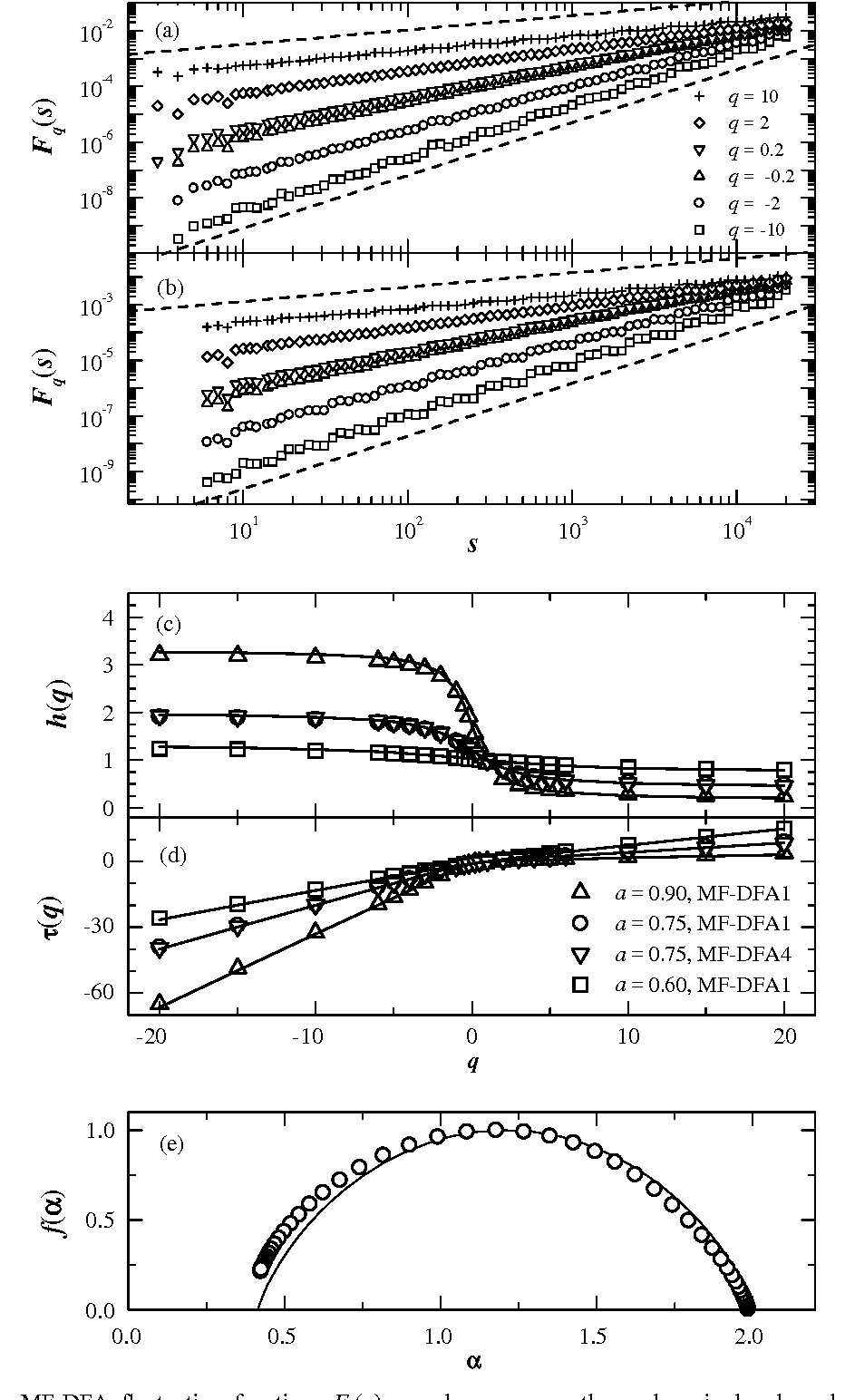 multifractal detrended fluctuation analysis of nonstationary time series pdf