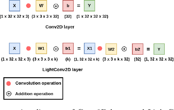 Figure 1 for LightLayers: Parameter Efficient Dense and Convolutional Layers for Image Classification