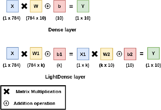Figure 3 for LightLayers: Parameter Efficient Dense and Convolutional Layers for Image Classification
