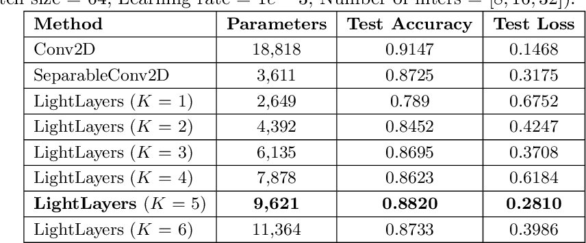 Figure 4 for LightLayers: Parameter Efficient Dense and Convolutional Layers for Image Classification