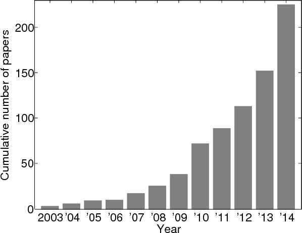 Figure 1 for Multi-Atlas Segmentation of Biomedical Images: A Survey