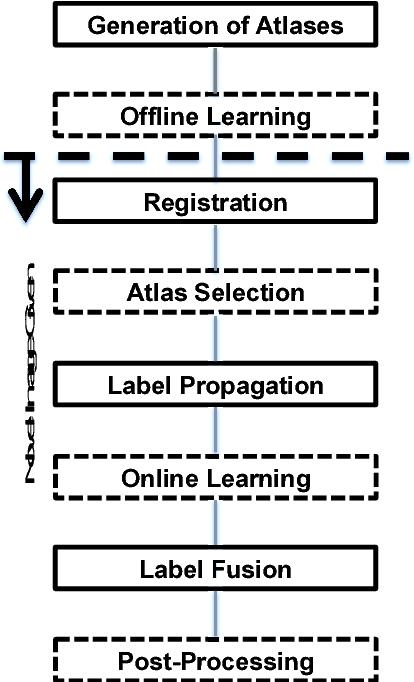 Figure 2 for Multi-Atlas Segmentation of Biomedical Images: A Survey