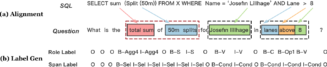Figure 1 for Mention Extraction and Linking for SQL Query Generation
