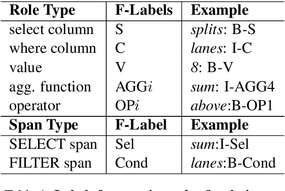 Figure 2 for Mention Extraction and Linking for SQL Query Generation